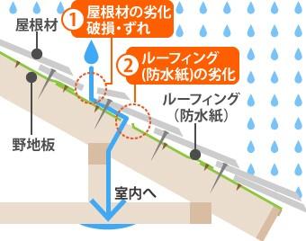 防水紙は雨漏りを防ぐ最後の砦