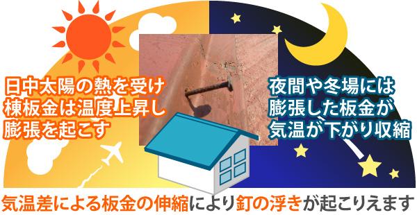 気温差による板金の伸縮により釘の浮きが起こりえます