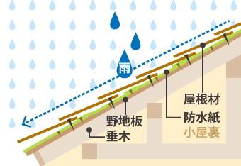 屋根材、防水紙は重なり部分が下を向くため雨水が浸入しにくい