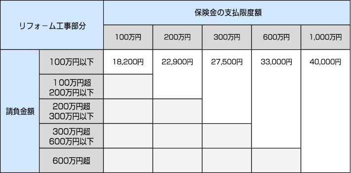 工事中検査の料金図