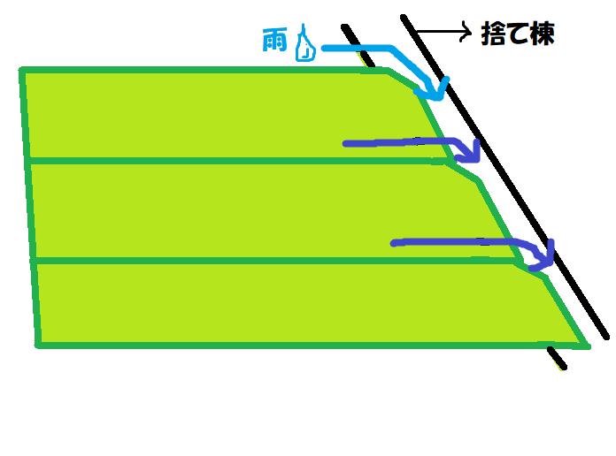 水の流れ方