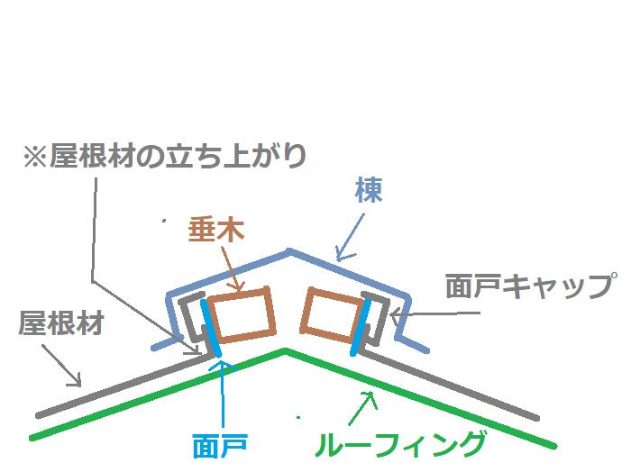 棟部分の構造イラスト