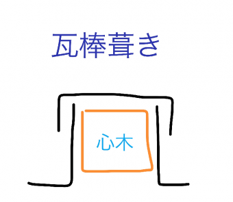 瓦棒葺きの断面図